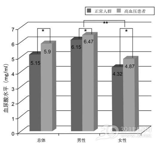高血压患者的尿酸水平.jpg