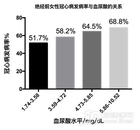 冠心病与尿酸.jpg