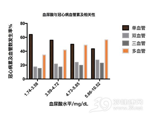 高尿酸与冠心病.jpg