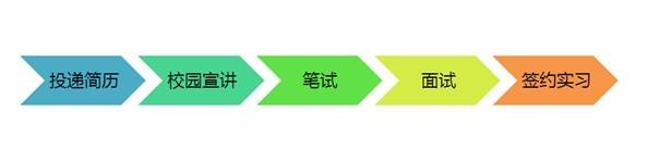 QQ图片校招流程更新