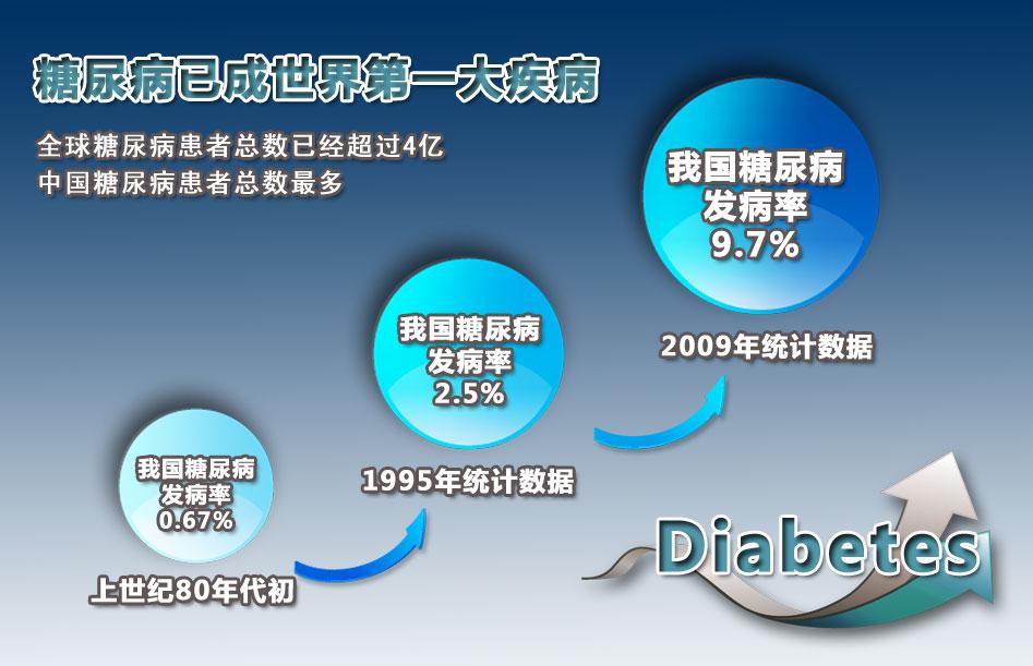 中国糖尿病发病人数世界第一
