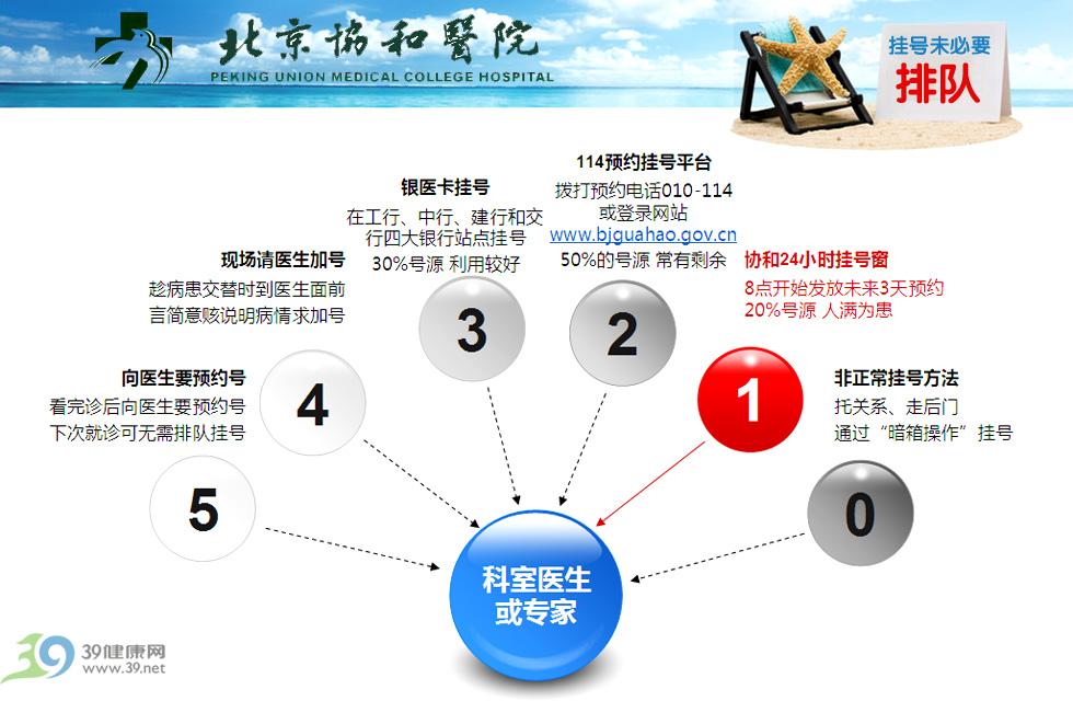 详解北京协和医院24小时挂号新政