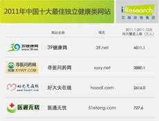 中国十大最佳健康类网站排行