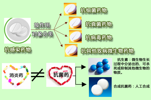 抗感染药,抗菌药,抗生素,消炎药