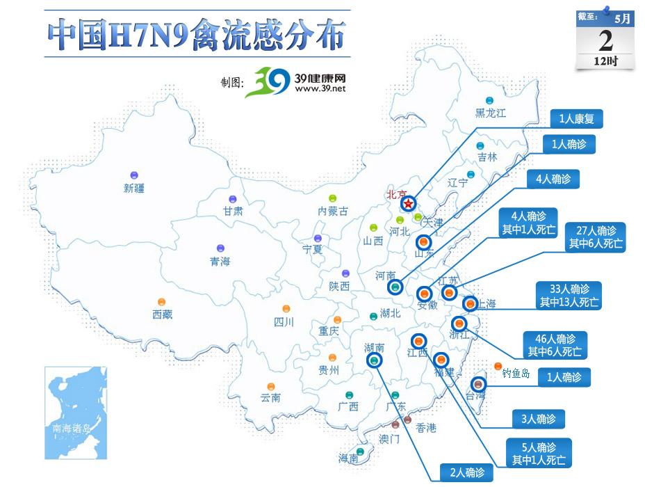 H7N9禽流感