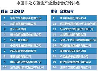 OTC生产企业综合20强榜单发布