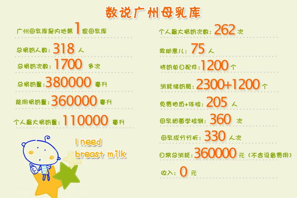 2014世界母乳喂养宣传周:探访广州母乳库