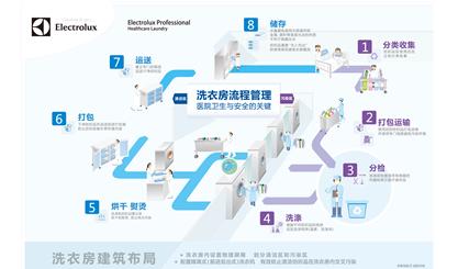 【洗衣房流程管理八大步骤】