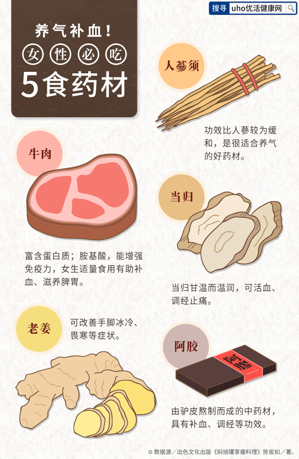 1041214-�B�庋a血!女性必吃5食�材_��w��600