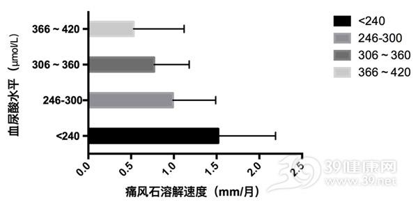 痛风石溶解速度与血尿酸水平的关系