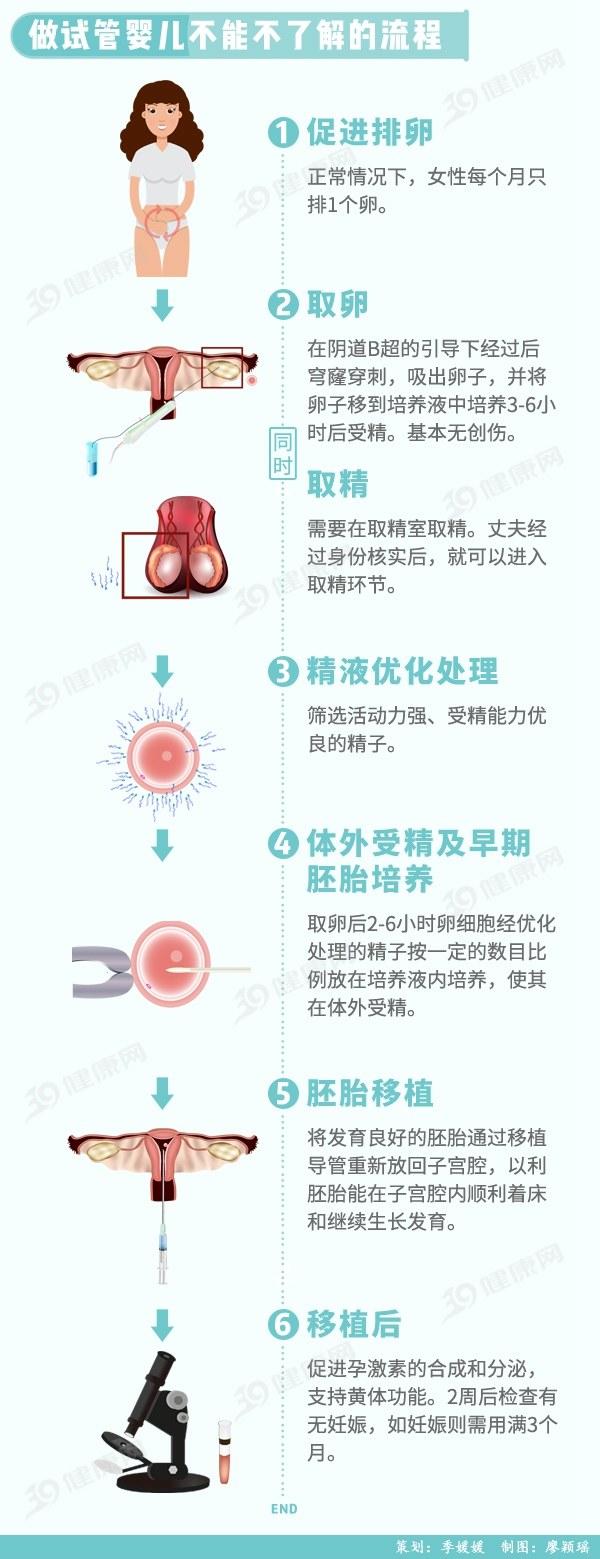 被误解的「奇迹」:中国试管婴儿30年