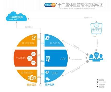 十二篮:四大体系构建全球领先体重管理方案
