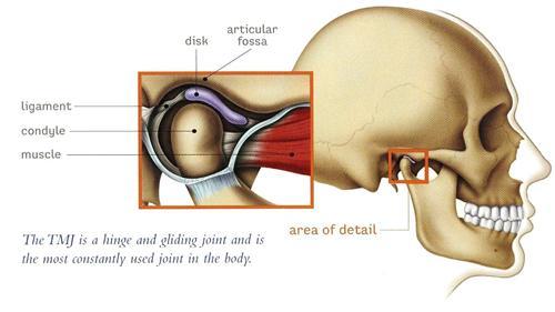 颞下颌关节紊乱综合征