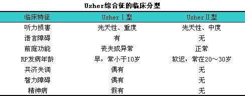 Usher综合征