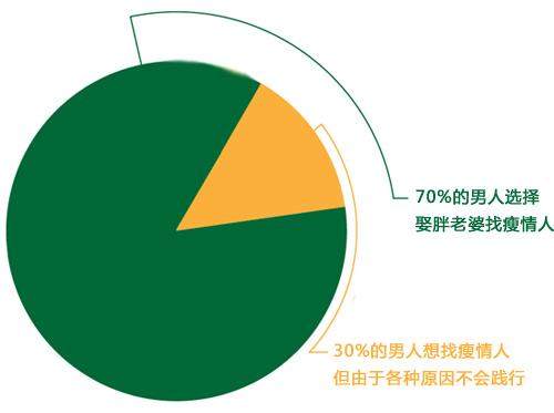 70%的男人选择娶胖老婆找瘦情人