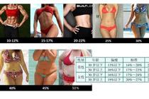 09期 体重正常还需要减肥吗