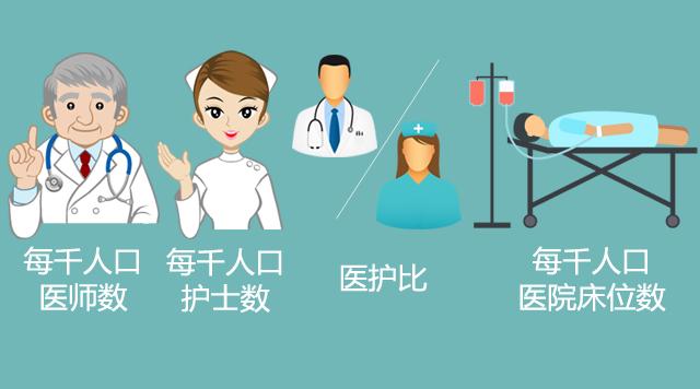 一分钟读懂中国医疗资源现状