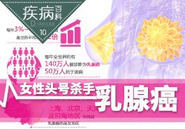女性头号杀手――乳腺癌