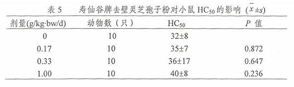 第三代去壁灵芝孢子粉抗放疗辐射作用研究表5
