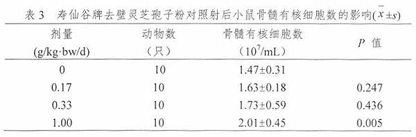 第三代去壁灵芝孢子粉抗放疗辐射作用研究表3