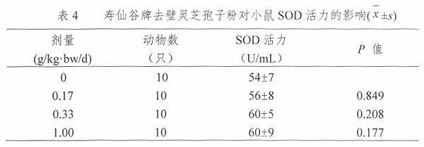 第三代去壁灵芝孢子粉抗放疗辐射作用研究表4