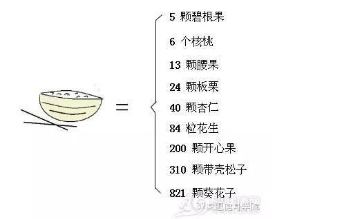 坚果热量这么高 ?减肥期间能吃吗
