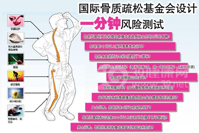 骨质疏松测试