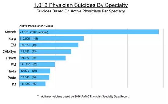 知名医生突然自杀,真相浮出水面……