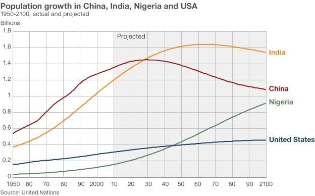 中国和印度人口增长_(中国和印度人口增长对比)-世界人口十强数据,印度即将超