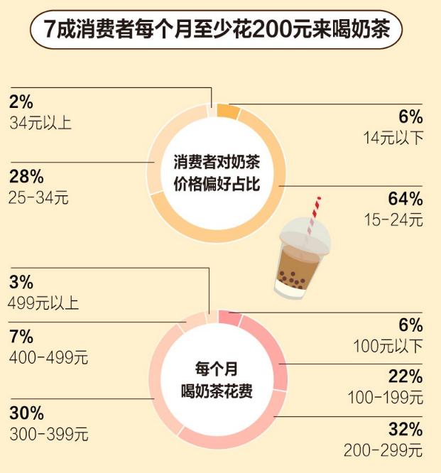 """奶茶,害了多少中国年轻人!3个奶茶""""内幕"""",太多人蒙在鼓里 生活与健康 第3张"""